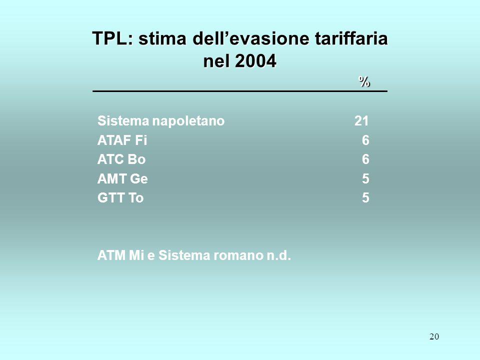 20 % Sistema napoletano ATAF Fi ATC Bo AMT Ge GTT To ATM Mi e Sistema romano n.d.