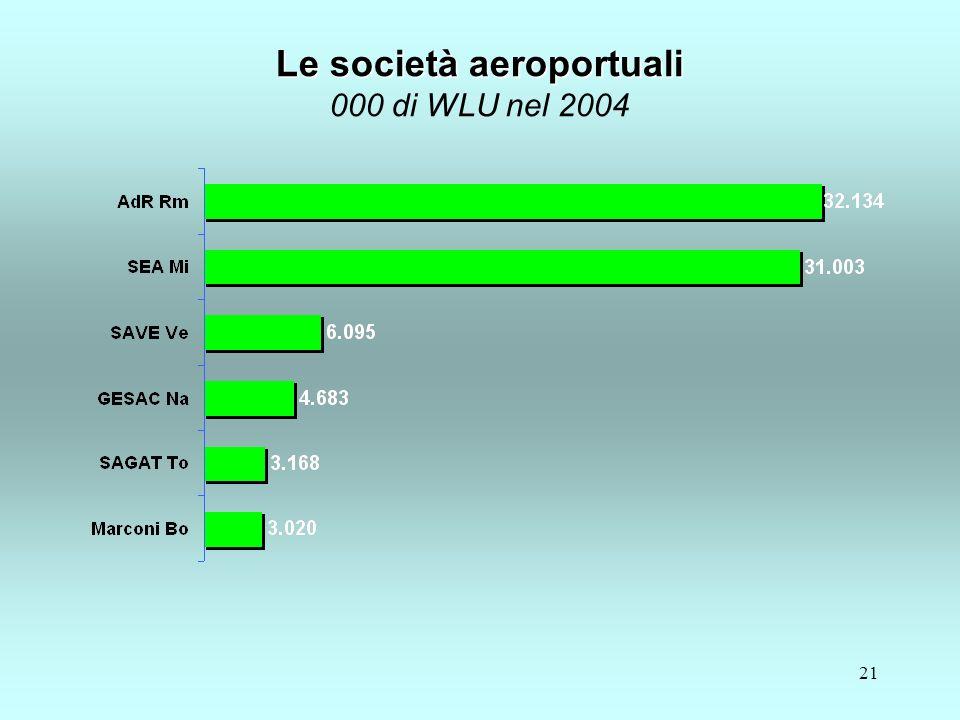 21 Le società aeroportuali Le società aeroportuali 000 di WLU nel 2004