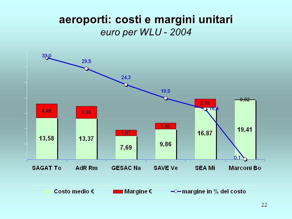 22 aeroporti: costi e margini unitari aeroporti: costi e margini unitari euro per WLU - 2004