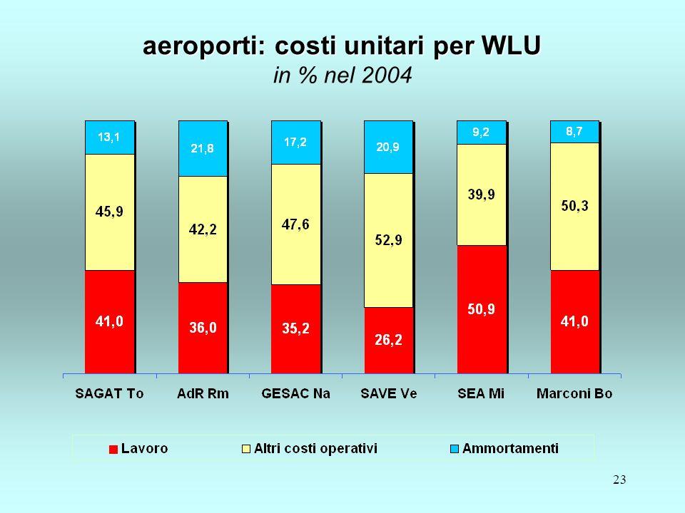 23 aeroporti: costi unitari per WLU aeroporti: costi unitari per WLU in % nel 2004