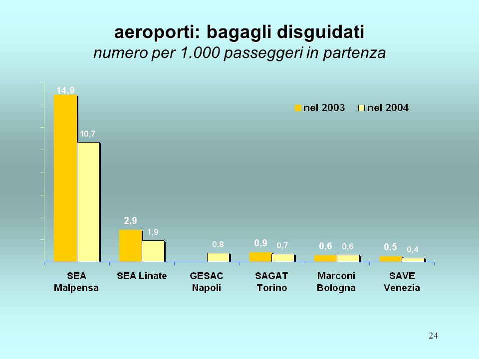 24 aeroporti: bagagli disguidati aeroporti: bagagli disguidati numero per 1.000 passeggeri in partenza