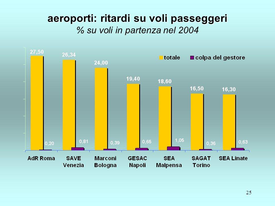 25 aeroporti: ritardi su voli passeggeri aeroporti: ritardi su voli passeggeri % su voli in partenza nel 2004