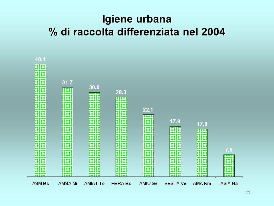 27 Igiene urbana % di raccolta differenziata nel 2004