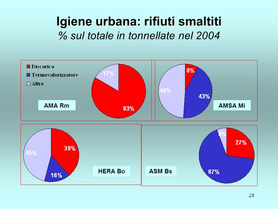 28 Igiene urbana: rifiuti smaltiti Igiene urbana: rifiuti smaltiti % sul totale in tonnellate nel 2004 HERA Bo AMA Rm ASM Bs AMSA Mi