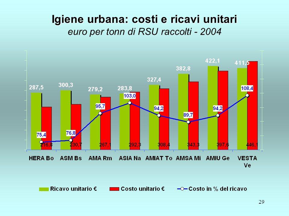 29 Igiene urbana: costi e ricavi unitari Igiene urbana: costi e ricavi unitari euro per tonn di RSU raccolti - 2004