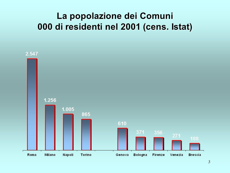 3 La popolazione dei Comuni 000 di residenti nel 2001 (cens. Istat)