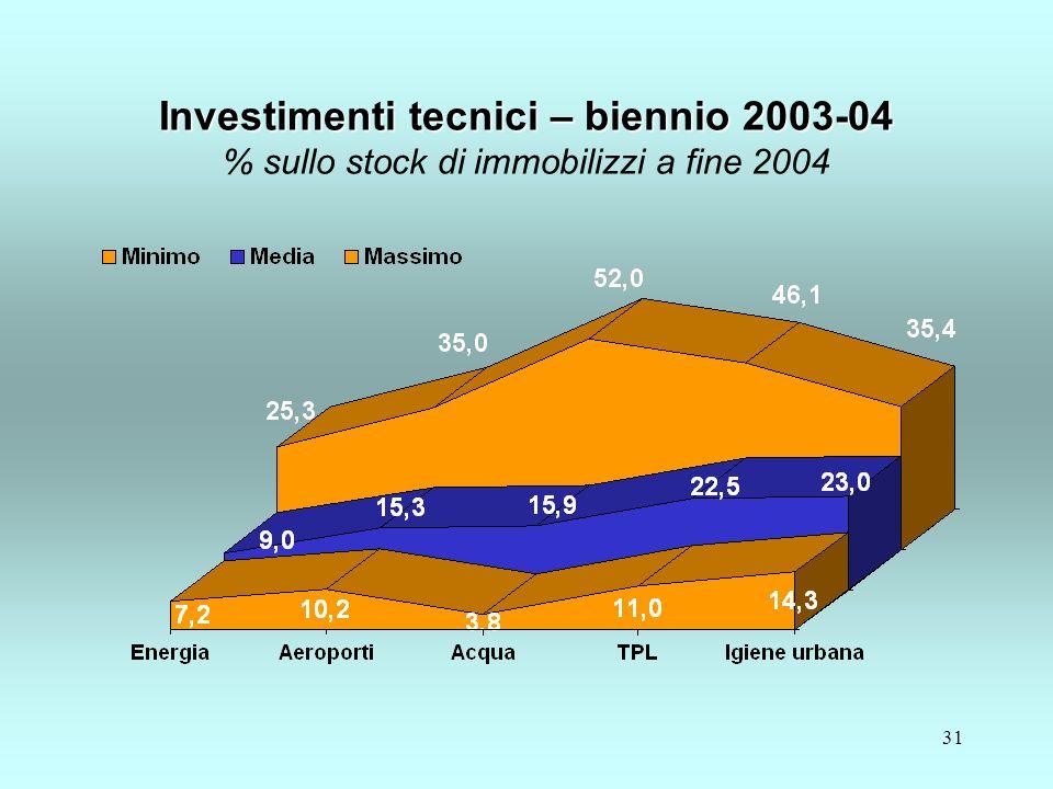 31 Investimenti tecnici – biennio 2003-04 Investimenti tecnici – biennio 2003-04 % sullo stock di immobilizzi a fine 2004