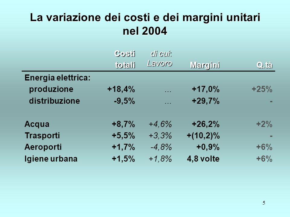 5 Costitotali di cui: Lavoro MarginiQ.tà Energia elettrica: produzione distribuzione Acqua Trasporti Aeroporti Igiene urbana +18,4% -9,5% +8,7% +5,5% +1,7% +1,5%...
