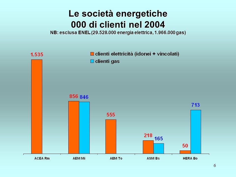 6 Le società energetiche 000 di clienti nel 2004 NB: esclusa ENEL (29.528.000 energia elettrica, 1.966.000 gas)