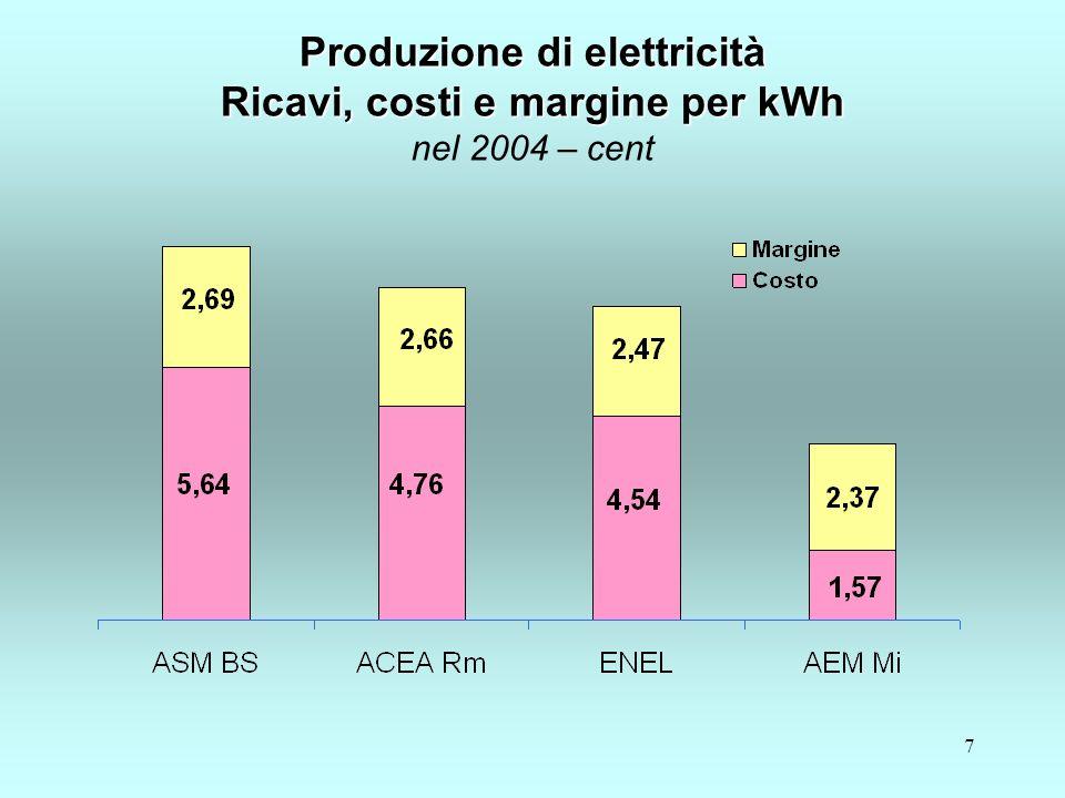 7 Produzione di elettricità Ricavi, costi e margine per kWh Produzione di elettricità Ricavi, costi e margine per kWh nel 2004 – cent