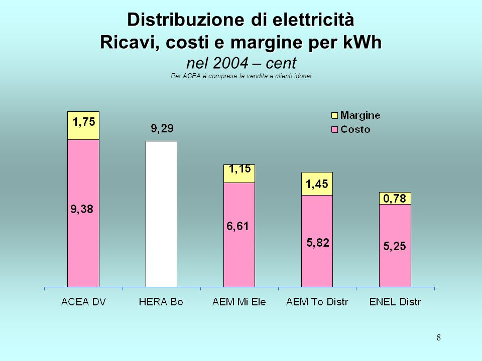 8 Distribuzione di elettricità Ricavi, costi e margine per kWh Distribuzione di elettricità Ricavi, costi e margine per kWh nel 2004 – cent Per ACEA è compresa la vendita a clienti idonei