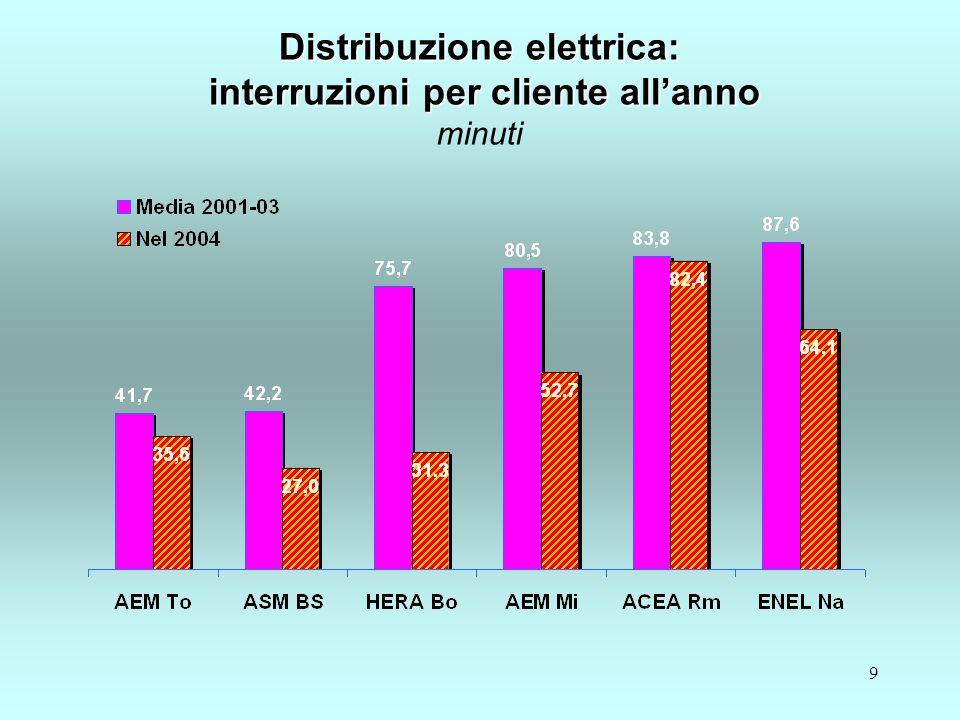 30 Igiene urbana Ricavi per tonnellata di RSU Igiene urbana Ricavi per tonnellata di RSU nel 2004 – euro