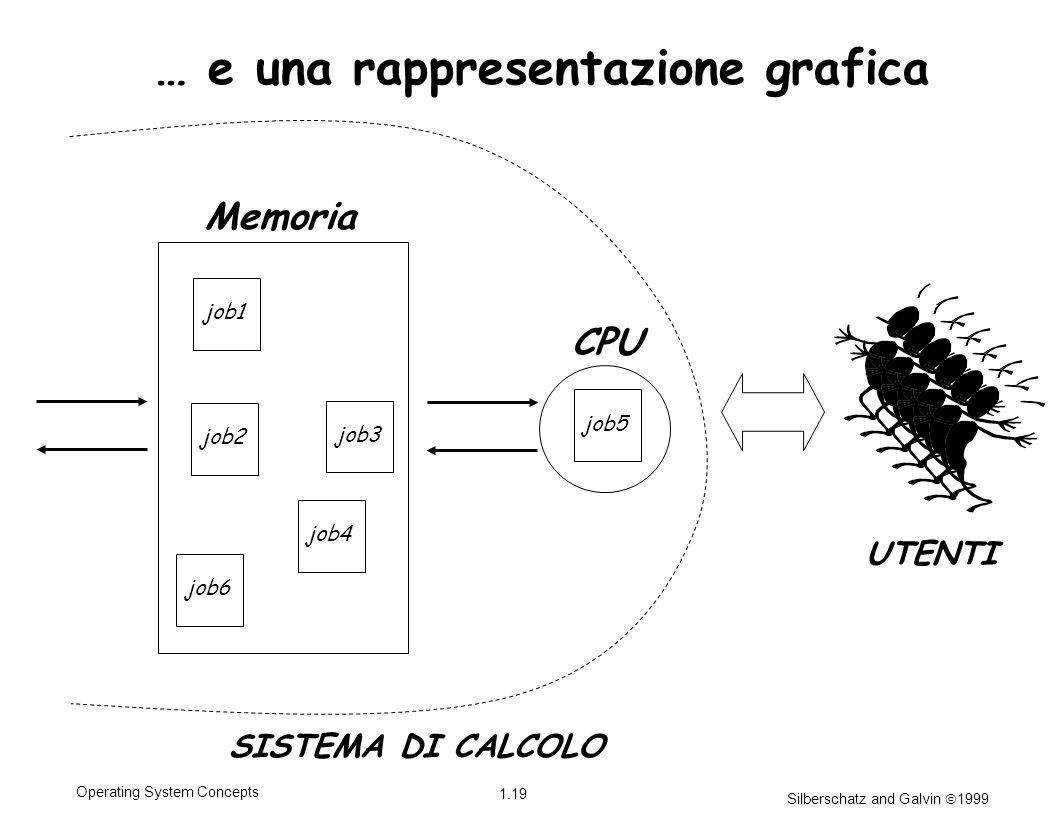 Silberschatz and Galvin 1999 1.19 Operating System Concepts job1 job4 job2 job3 job6 Memoria job5 CPU SISTEMA DI CALCOLO UTENTI … e una rappresentazio