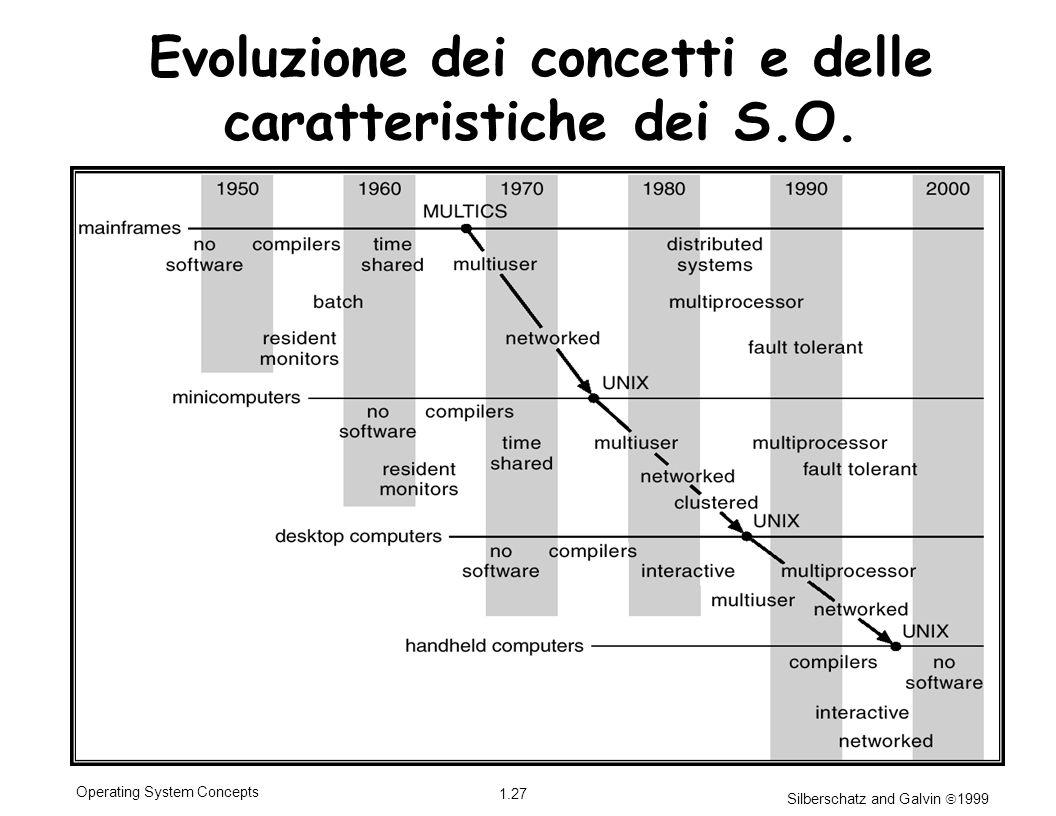 Silberschatz and Galvin 1999 1.27 Operating System Concepts Evoluzione dei concetti e delle caratteristiche dei S.O.