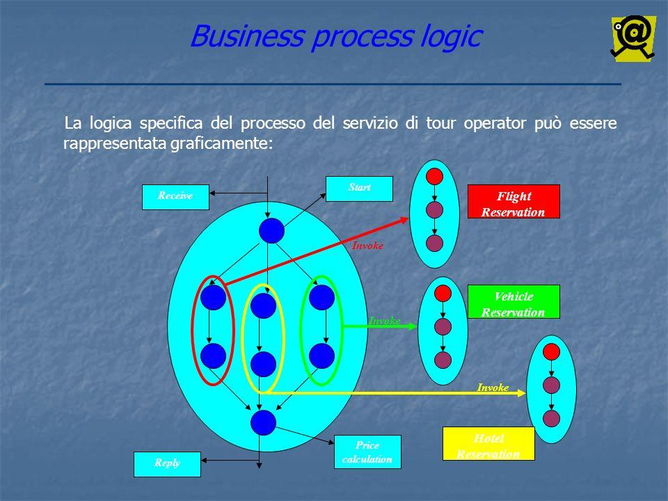 Business process logic La logica specifica del processo del servizio di tour operator può essere rappresentata graficamente: Flight Reservation Hotel
