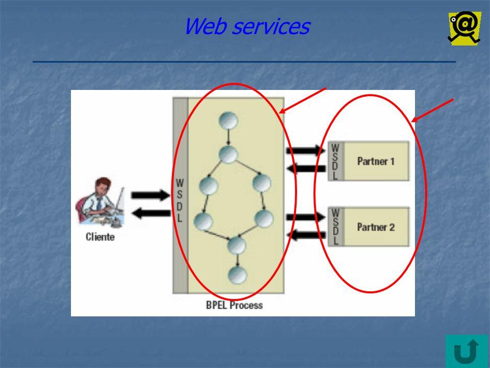 Componenti software indipendenti dalla piattaforma e dallimplementazione: descritti da un linguaggio di descrizione, chiamato WSDL; Pubblicati in un registro di servizi, chiamato UDDI; Invocati tramite la rete, mediante protocollo SOAP.