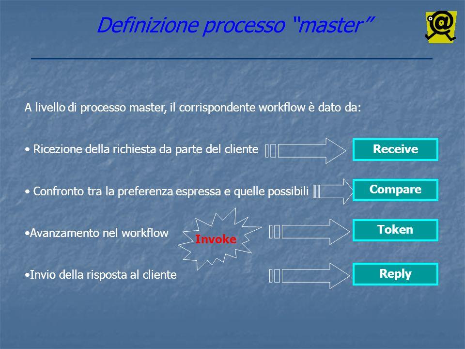 Definizione processo master A livello di processo master, il corrispondente workflow è dato da: Ricezione della richiesta da parte del cliente Confron