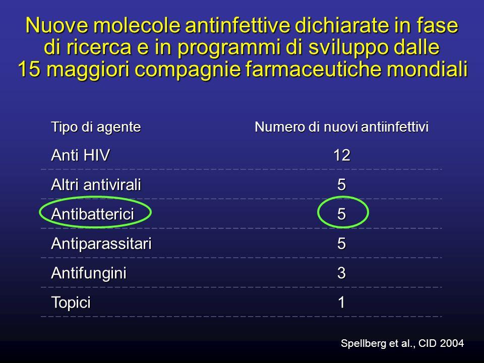 Nuove molecole antinfettive dichiarate in fase di ricerca e in programmi di sviluppo dalle 15 maggiori compagnie farmaceutiche mondiali Spellberg et a