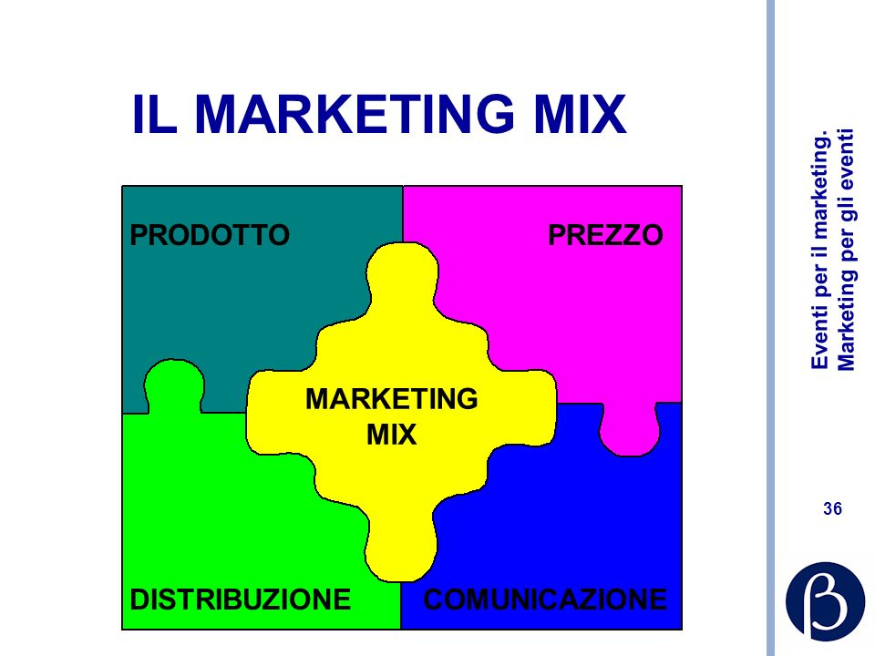 Eventi per il marketing. Marketing per gli eventi 36 IL MARKETING MIX PRODOTTOPREZZO DISTRIBUZIONECOMUNICAZIONE MARKETING MIX