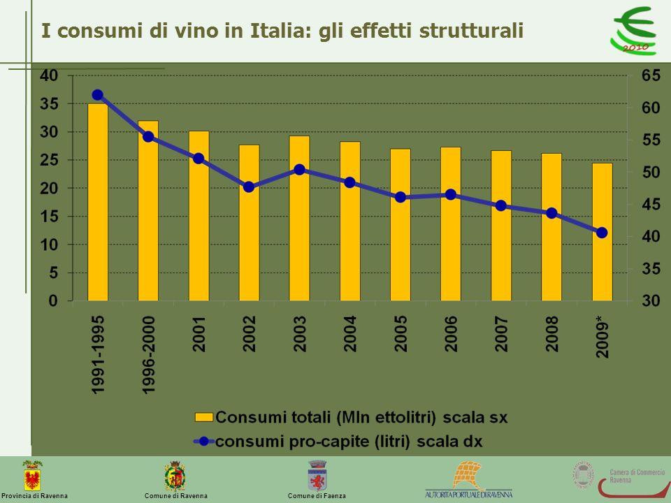 Comune di Ravenna Comune di FaenzaProvincia di Ravenna I consumi di vino in Italia: gli effetti strutturali