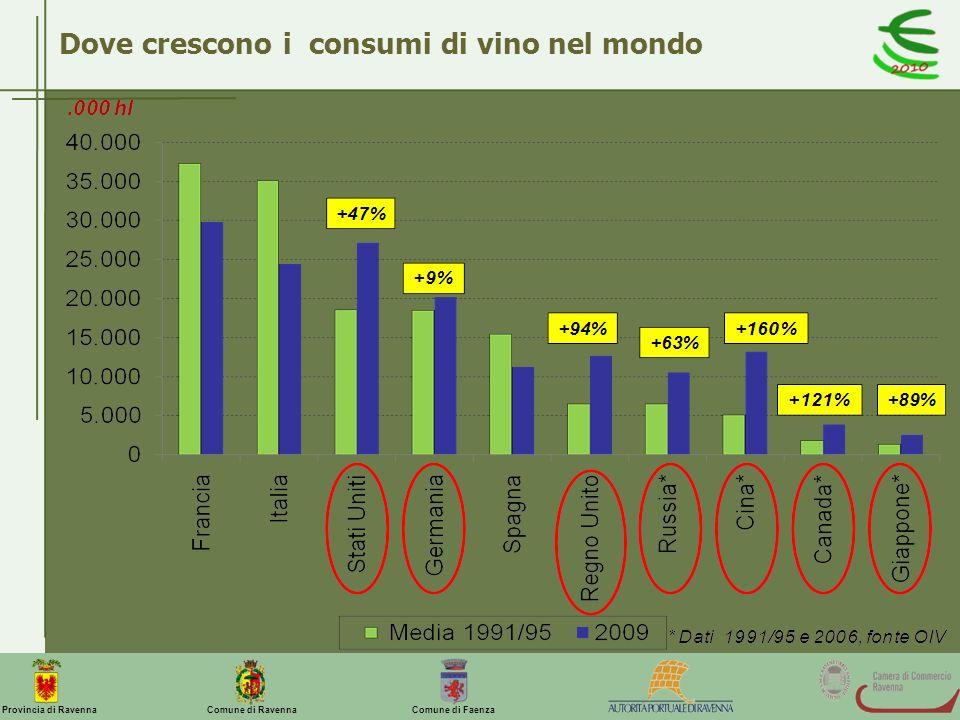 Comune di Ravenna Comune di FaenzaProvincia di Ravenna Dove crescono i consumi di vino nel mondo