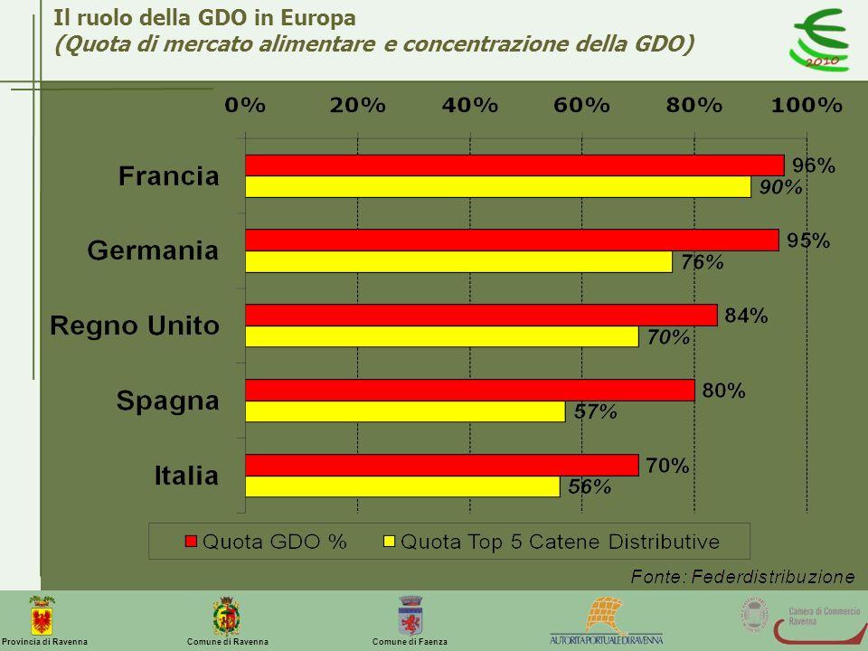 Comune di Ravenna Comune di FaenzaProvincia di Ravenna Il ruolo della GDO in Europa (Quota di mercato alimentare e concentrazione della GDO)