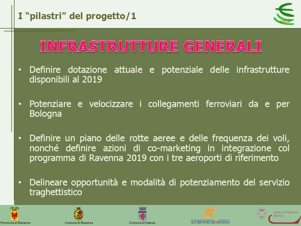 Comune di Ravenna Comune di FaenzaProvincia di Ravenna Definire dotazione attuale e potenziale delle infrastrutture disponibili al 2019 Potenziare e v