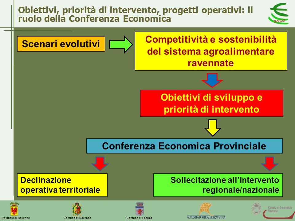Comune di Ravenna Comune di FaenzaProvincia di Ravenna Obiettivi, priorità di intervento, progetti operativi: il ruolo della Conferenza Economica Scen