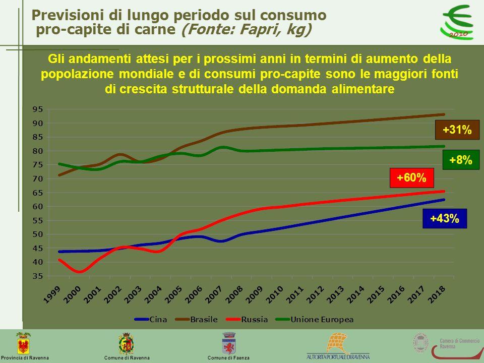 Comune di Ravenna Comune di FaenzaProvincia di Ravenna Previsioni di lungo periodo sul consumo pro-capite di carne (Fonte: Fapri, kg) Gli andamenti at