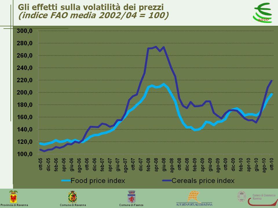 Comune di Ravenna Comune di FaenzaProvincia di Ravenna Gli effetti sulla volatilità dei prezzi (indice FAO media 2002/04 = 100)