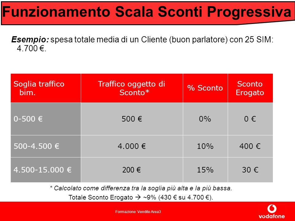 Formazione Vendite Area3 Esempio: spesa totale media di un Cliente (buon parlatore) con 25 SIM: 4.700.