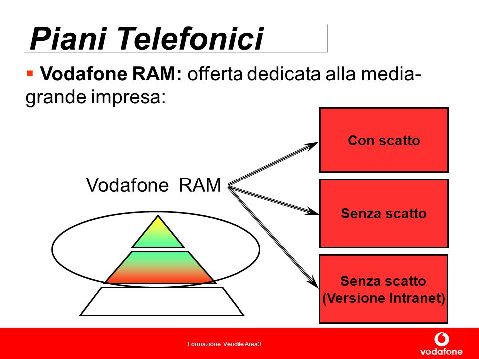 Formazione Vendite Area3 Piani Telefonici Vodafone RAM: offerta dedicata alla media- grande impresa: Con scatto Senza scatto Vodafone RAM Senza scatto (Versione Intranet)