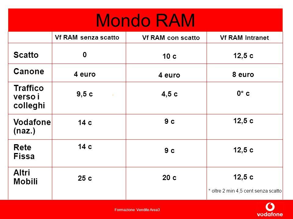 Formazione Vendite Area3 Vf RAM senza scatto Mondo RAM Vf RAM con scatto Scatto Canone Traffico verso i colleghi Vodafone (naz.) Rete Fissa Altri Mobili 10 c 4 euro 4,5 c 9 c 20 c 0 4 euro 9,5 c 14 c 25 c Vf RAM Intranet 12,5 c 8 euro 0* c 12,5 c * oltre 2 min 4,5 cent senza scatto