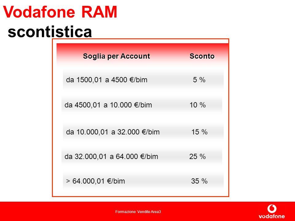 Formazione Vendite Area3 Vodafone RAM scontistica 15 %da 10.000,01 a 32.000 /bim 5 %da 1500,01 a 4500 /bim Sconto Soglia per Account 25 %da 32.000,01 a 64.000 /bim 35 %> 64.000,01 /bim 10 %da 4500,01 a 10.000 /bim