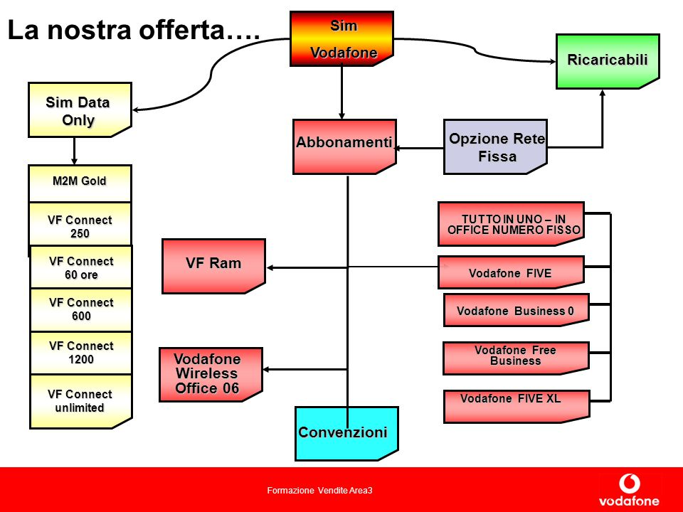 Formazione Vendite Area3 Sim Data Only SimVodafone M2M Gold Abbonamenti VF Ram Opzione Rete Fissa Convenzioni Ricaricabili La nostra offerta….