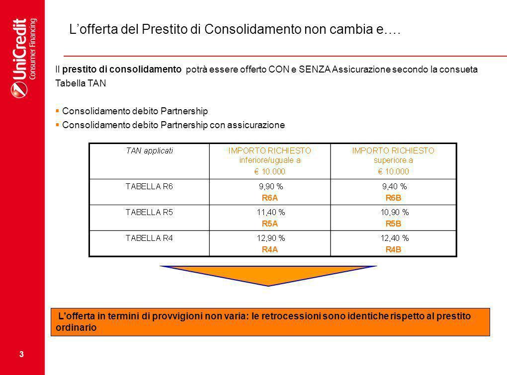 3 Lofferta del Prestito di Consolidamento non cambia e…. Il prestito di consolidamento potrà essere offerto CON e SENZA Assicurazione secondo la consu