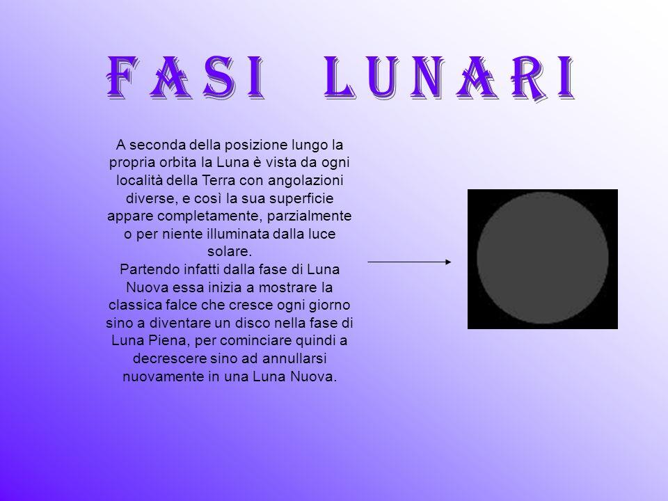 A seconda della posizione lungo la propria orbita la Luna è vista da ogni località della Terra con angolazioni diverse, e così la sua superficie appare completamente, parzialmente o per niente illuminata dalla luce solare.