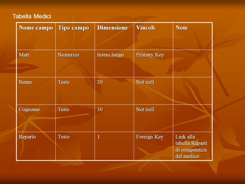 Tabella Medici Nome campo Tipo campo DimensioneVincoliNote MatrNumerico Intero lungo Primary Key NomeTesto20 Not null CognomeTesto30 RepartoTesto1 Foreign Key Link alla tabella Reparti di competenza del medico