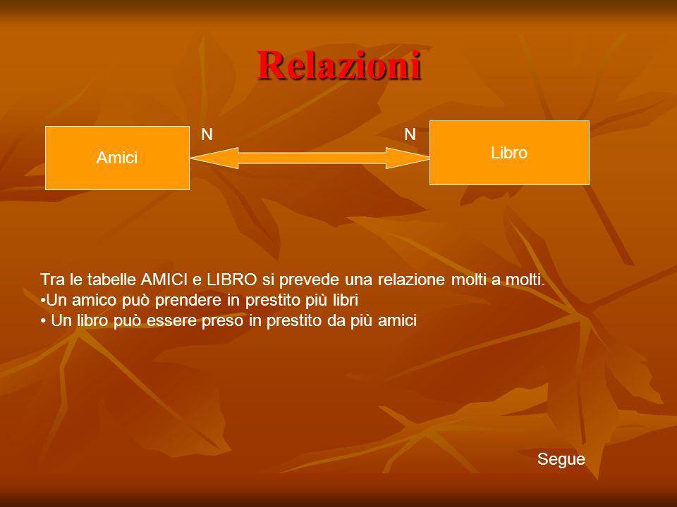 Relazioni Amici Libro NN Tra le tabelle AMICI e LIBRO si prevede una relazione molti a molti.
