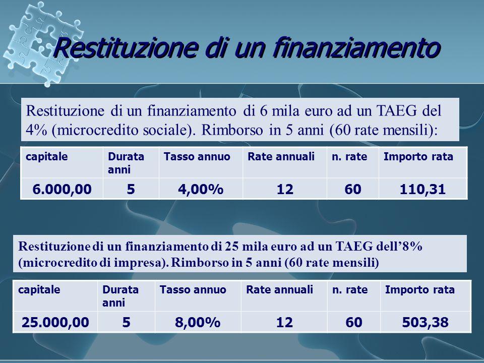 Restituzione di un finanziamento capitaleDurata anni Tasso annuoRate annualin. rateImporto rata 6.000,0054,00%1260110,31 Restituzione di un finanziame