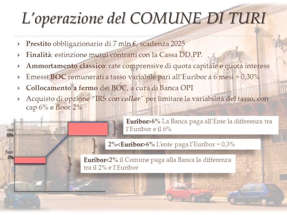 Loperazione del COMUNE DI TURI Prestito obbligazionario di 7 mln, scadenza 2025 Finalità: estinzione mutui contratti con la Cassa DD.PP. Ammortamento