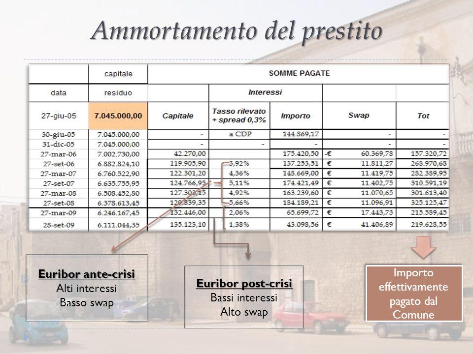 Ammortamento del prestito Euribor ante-crisi Alti interessi Basso swap Euribor post-crisi Bassi interessi Alto swap Importo effettivamente pagato dal
