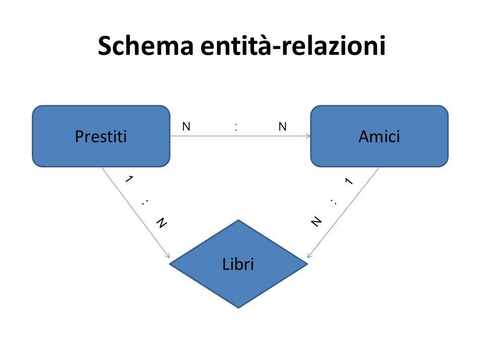 Schema entità-relazioni PrestitiAmici N : N 1 : N N : 1 Libri