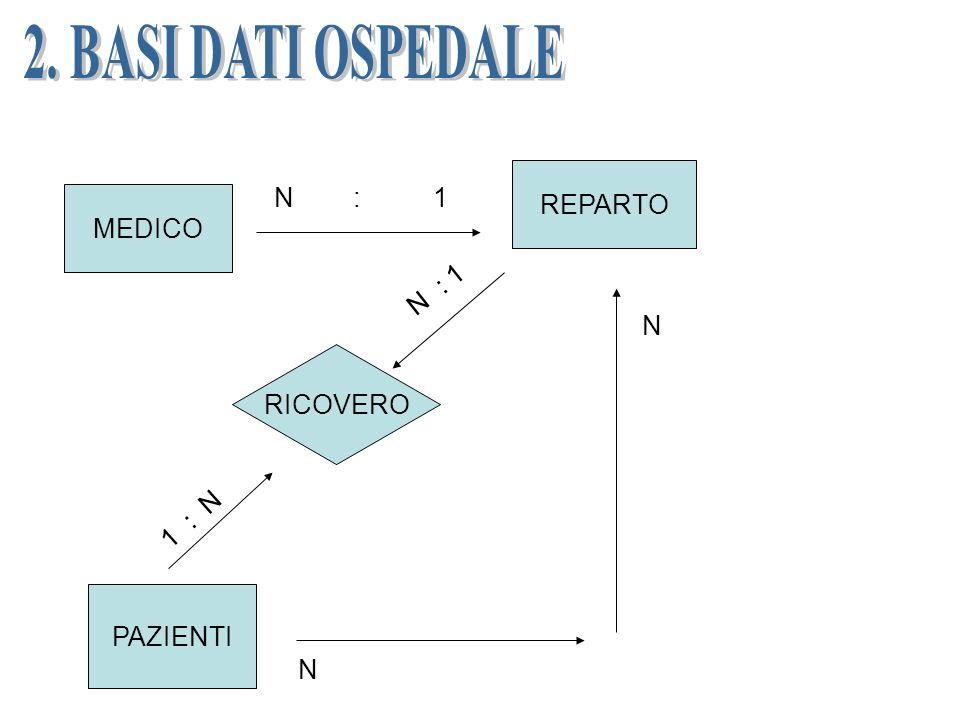 MEDICO REPARTO PAZIENTI RICOVERO N : 1 N N 1 : N