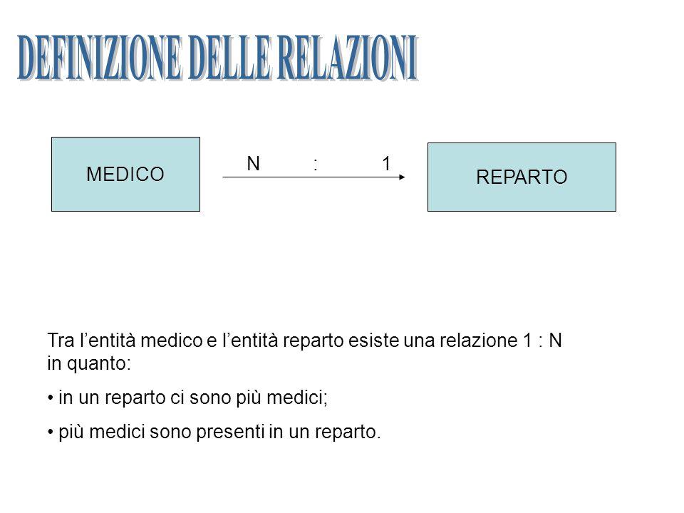 MEDICO REPARTO N : 1 Tra lentità medico e lentità reparto esiste una relazione 1 : N in quanto: in un reparto ci sono più medici; più medici sono presenti in un reparto.