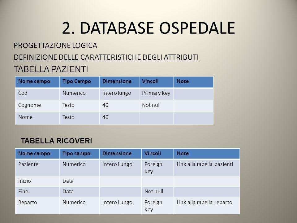 2. DATABASE OSPEDALE PROGETTAZIONE LOGICA DEFINIZIONE DELLE CARATTERISTICHE DEGLI ATTRIBUTI TABELLA PAZIENTI Nome campoTipo CampoDimensioneVincoliNote