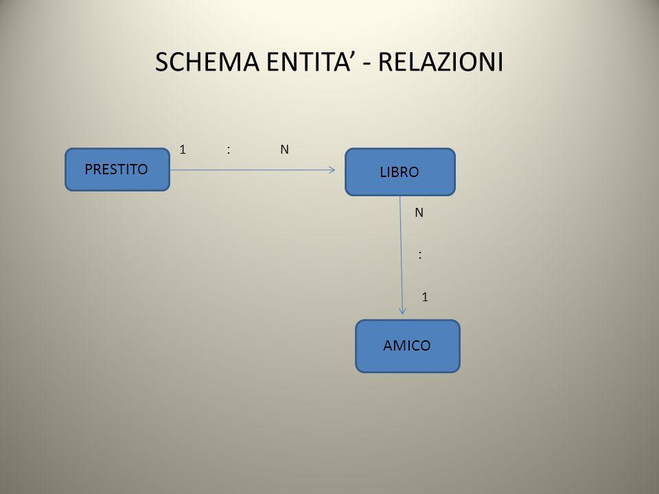 SCHEMA ENTITA - RELAZIONI 1 : N N : 1 PRESTITO LIBRO AMICO