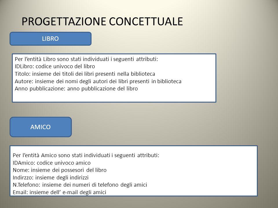 Per lentità Libro sono stati individuati i seguenti attributi: IDLibro: codice univoco del libro Titolo: insieme dei titoli dei libri presenti nella b