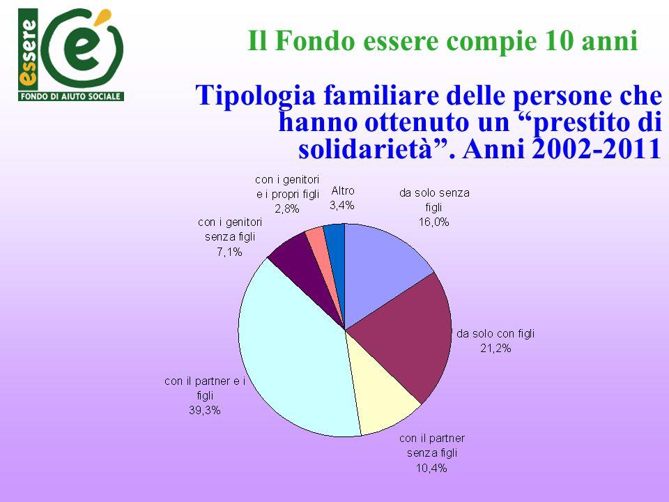 Tipologia familiare delle persone che hanno ottenuto un prestito di solidarietà. Anni 2002-2011 Il Fondo essere compie 10 anni