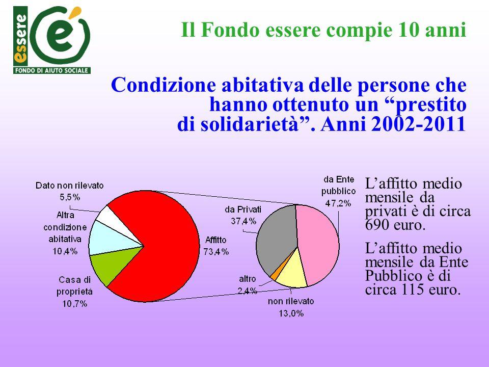 Condizione abitativa delle persone che hanno ottenuto un prestito di solidarietà. Anni 2002-2011 Il Fondo essere compie 10 anni Laffitto medio mensile